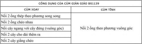 công dụng của cùm giàn giáo BS1139