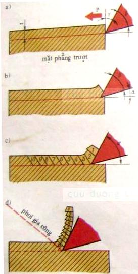 Hình 2: Sơ đồ quá trình hình thành phoi