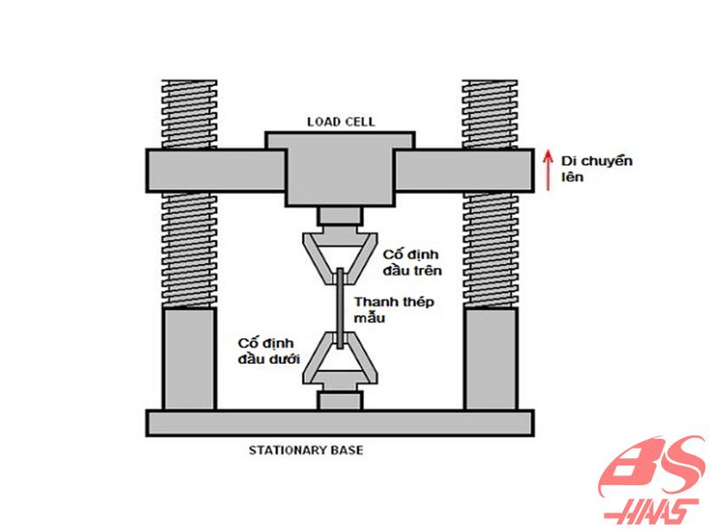 Cách đo cường độ chịu kéo của thép