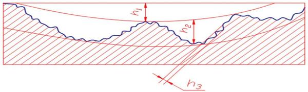 Phân loại mấp mô bề mặt