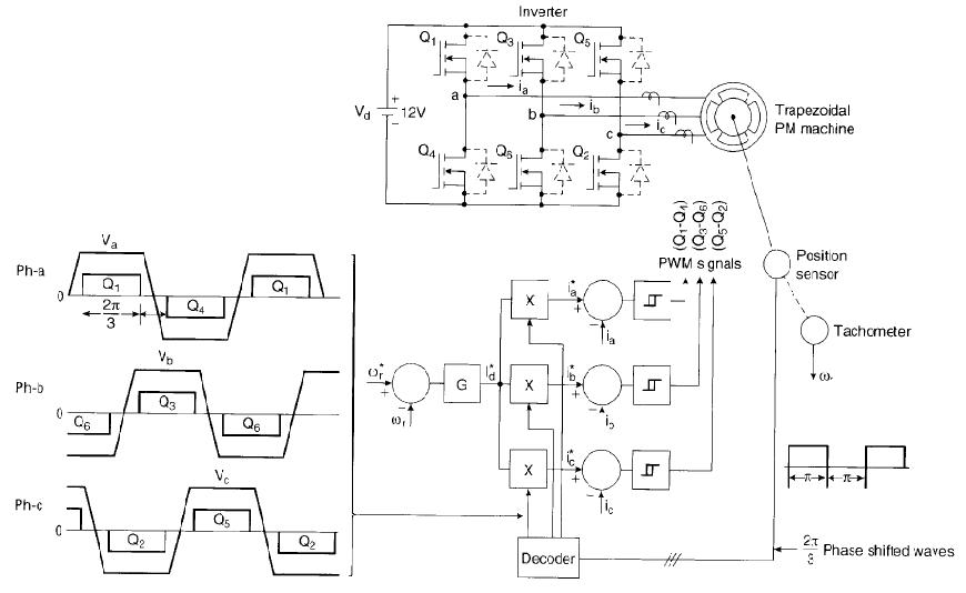 Nguyên lý điều khiển dải trễ dòng điện – HCC