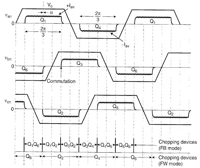Dòng điện, sức phản điện động trong nguyên lý điều khiển dải trễ