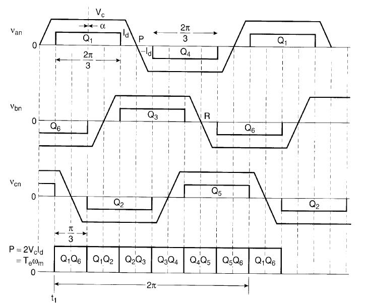 Nguyên tắc điều khiển truyền thống động cơ Brushless