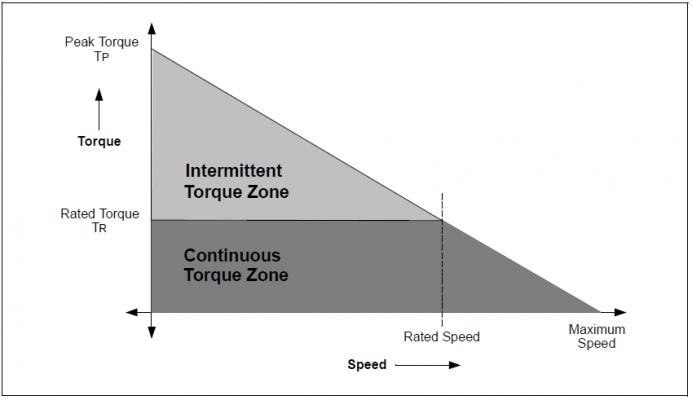 Đặc tính cơ moment – tốc độ của động cơ Brushless