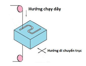 Nguyên lý hoạt động của máy cắt dây CNC