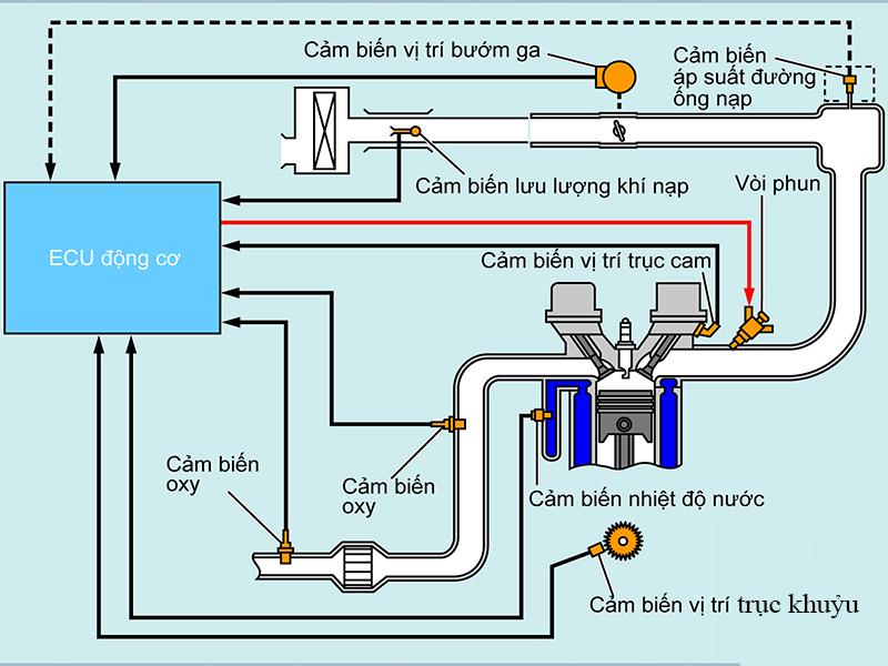 Hệ thống phun xăng điện tử trên ô tô