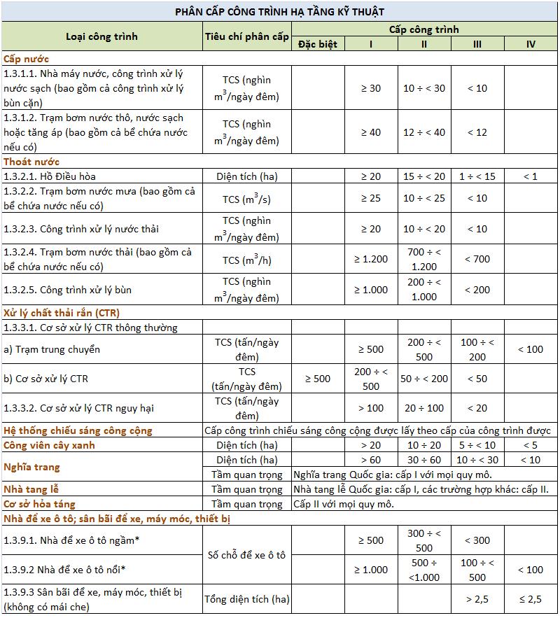 Bảng phân cấp công trình hạ tầng kỹ thuật
