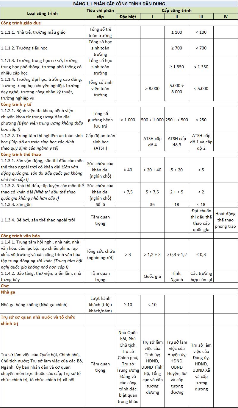 Bảng phân cấp các công trình xây dựng dân dụng