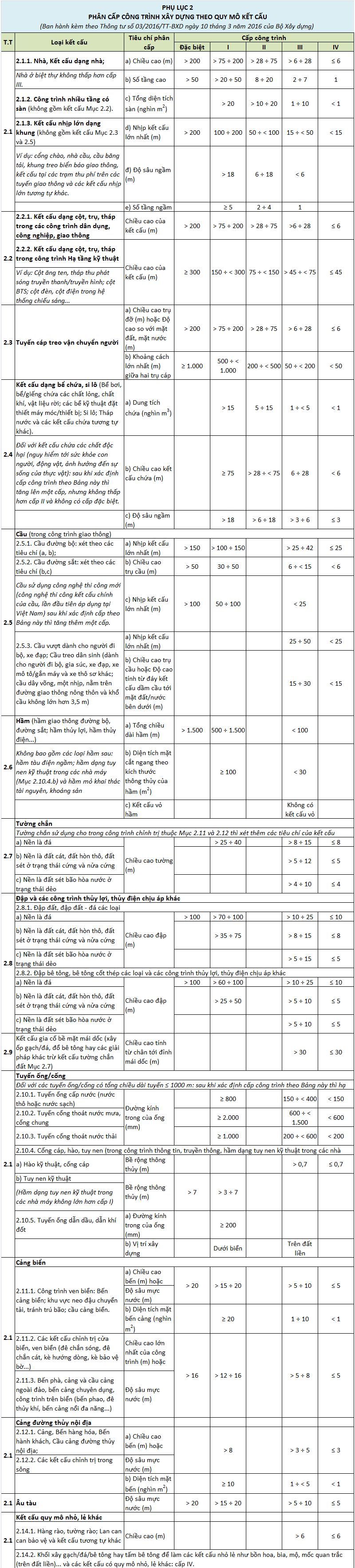 Bảng phân loại công trình xây dựng theo quy mô kết cấu