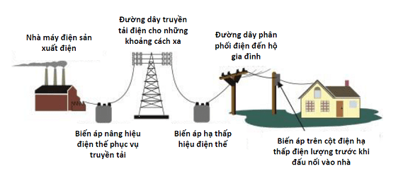 Xây dựng hệ thống đường dây điện