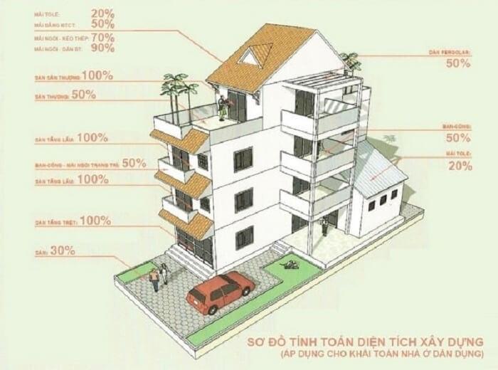 Diện tích xây dựng và diện tích sử dụng