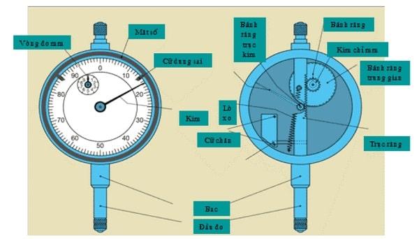Cấu tạo của đồng hồ so không quá phức tạp