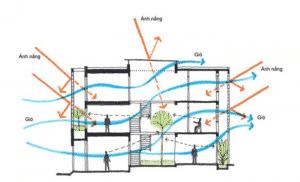 thiết kế giếng trời lấy gió tự nhiên 1