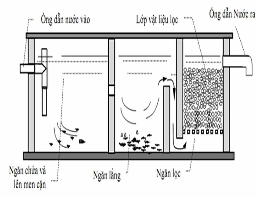 Nghiên cứu kỹ các tiêu chuẩn xây bể phốt