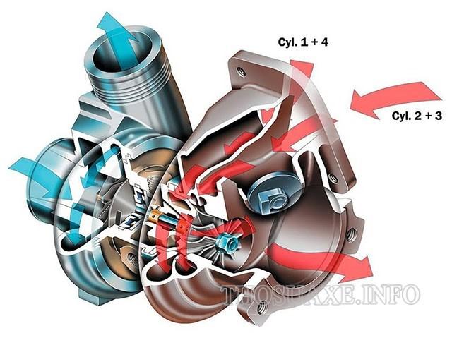 Single Turbo có khả năng tăng động cơ hiệu quả