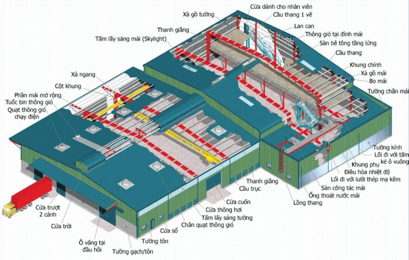 Nhà xưởng tiếng anh là gì ? Cấu tạo nhà xưởng khung thép