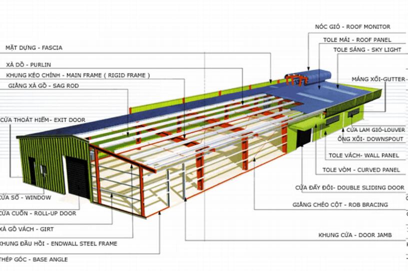 Các bộ phận chính trong kết cấu nhà xưởng khung thép