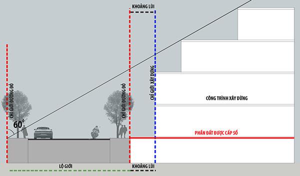 quy định về chỉ giới xây dựng 2