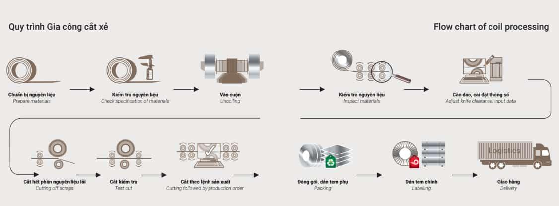11 bước cắt thép tấm cán nóng từ thép cuộn